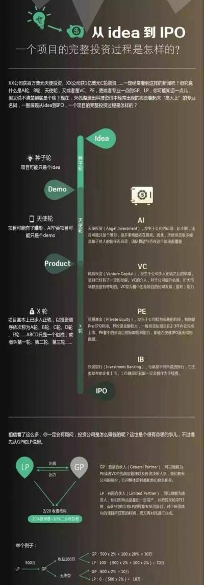 天使、A轮、B轮、VC、PE等术语详解,公司不同阶段估值方法大全